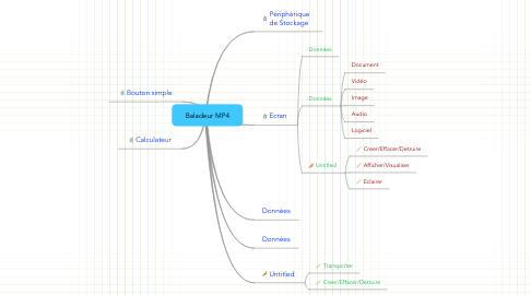 Mind Map: Baladeur MP4