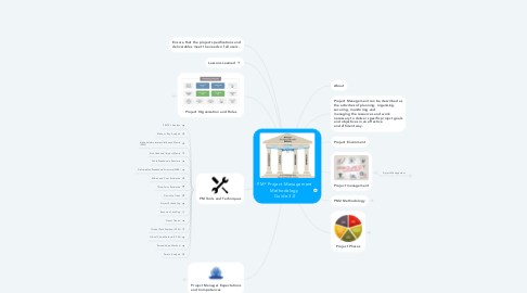Mind Map: PM² Project Management Methodology  Guide 3.0