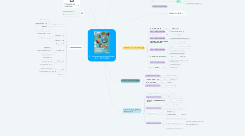 Mind Map: Enseignement scientifique 1ère - 2019-202
