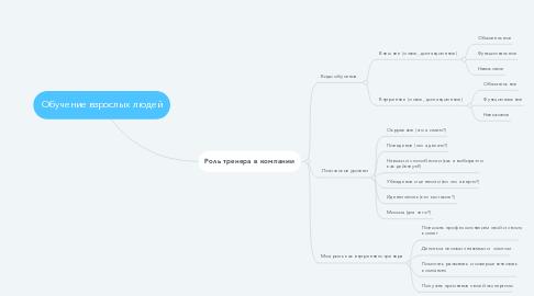 Mind Map: Обучение взрослых людей