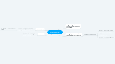Mind Map: ADHD Assessments