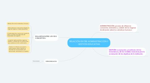 Mind Map: RELACIÓN ENTRE ADMINISTRACIÓN Y GESTIÓN EDUCATIVA