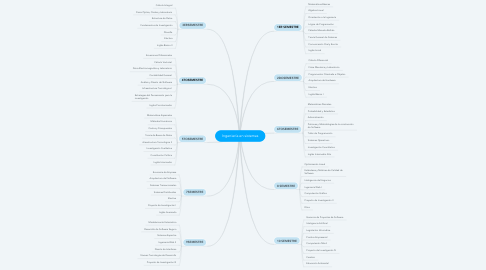 Mind Map: Ingeniería en sistemas