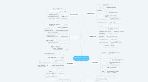 Mind Map: Entrenamiento Deportivo - Universidad área andina