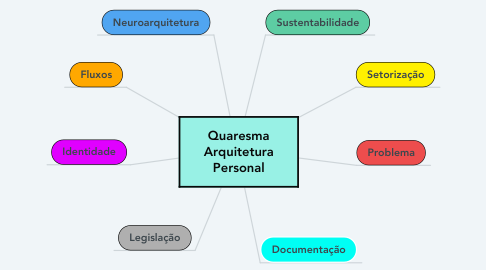 Mind Map: Quaresma Arquitetura Personal