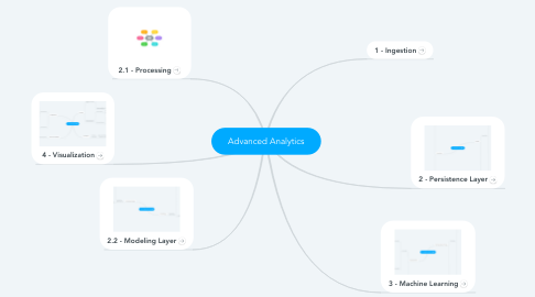 Mind Map: Advanced Analytics