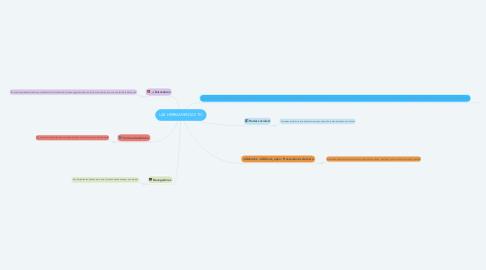 Mind Map: LAS HERRAMIENTAS TIC