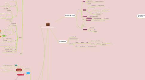 Mind Map: Doenca ulcerosa peptica