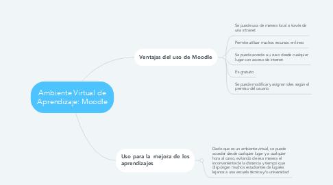 Mind Map: Ambiente Virtual de Aprendizaje: Moodle