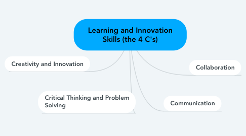 Mind Map: Learning and Innovation Skills (the 4 C's)