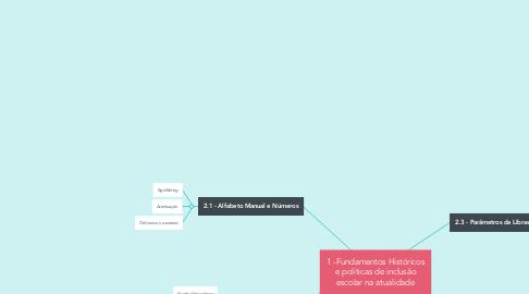 Mind Map: 1 -Fundamentos Históricos e políticas de inclusão escolar na atualidade