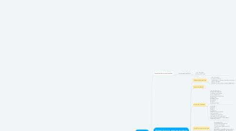 Mind Map: Косметика