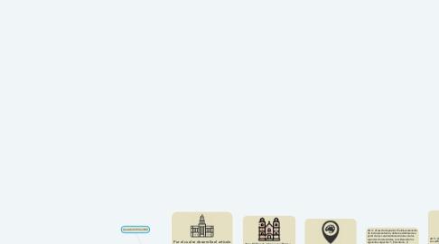Mind Map: Acuerdo 049 de 2000