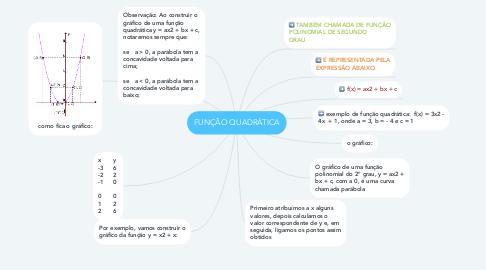 Mind Map: FUNÇÃO QUADRÁTICA