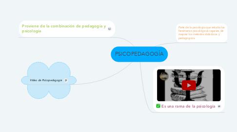 Mind Map: PSICOPEDAGOGÍA