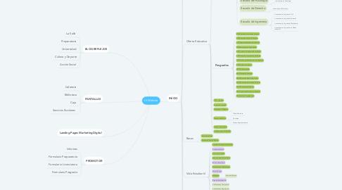 Mind Map: LS Website