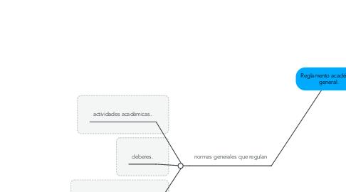 Mind Map: Reglamento académico general.