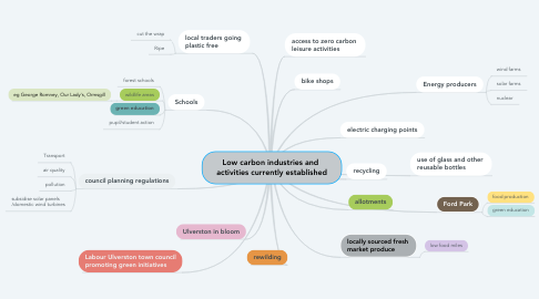Mind Map: Low carbon industries and  activities currently established