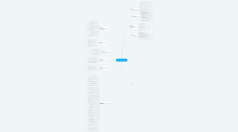 Mind Map: E-BOOK  20 PIMENTAS PRA COMER ANTES DE MORRER