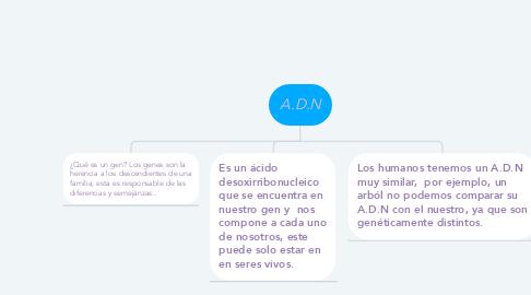 Mind Map: A.D.N