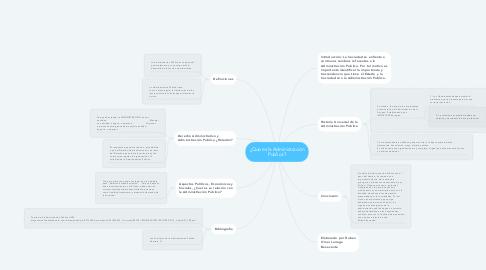 Mind Map: ¿Que es la Administración Publica?