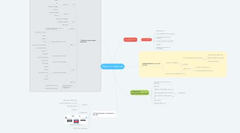 Mind Map: Маркетинг СервисГуру