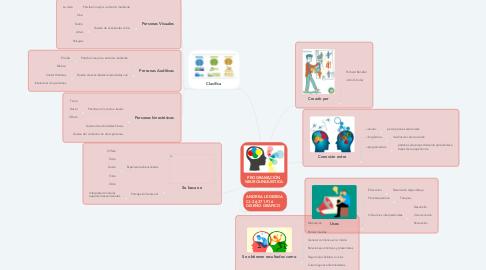 Mind Map: PROGRAMACIÓN NEUROLINGÜISTICA