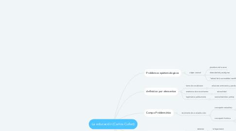 Mind Map: La educación (Carlos Cullen)