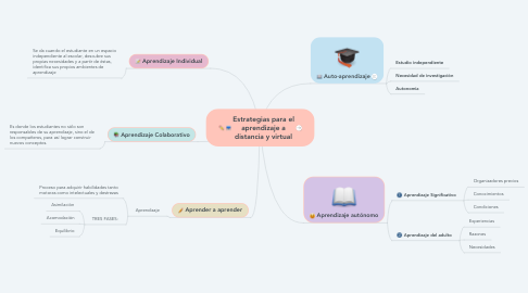 Mind Map: Estrategias para el aprendizaje a distancia y virtual