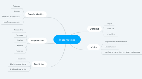 Mind Map: Matemáticas