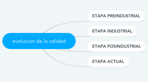 Mind Map: evolucion de la calidad