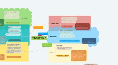 Mind Map: PRINCIPIOS BÁSICOS DE LA INFLUENCIA SOCIAL