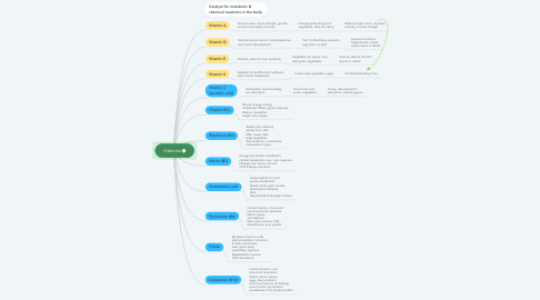 Mind Map: Vitamins