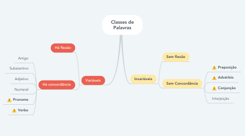 Mind Map: Classes de Palavras