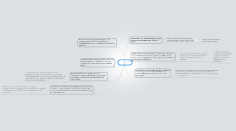Mind Map: LIPÍDIOS