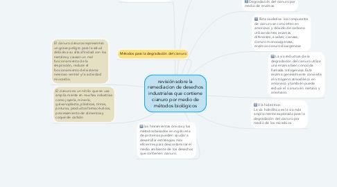 Mind Map: revisión sobre la remediacion de desechos industriales que contiene cianuro por medio de métodos biológicos