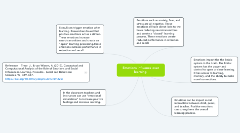Mind Map: Emotions influence over learning.