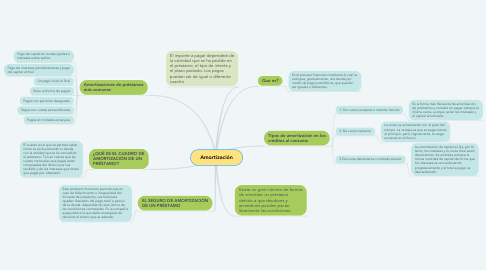 Mind Map: Amortización