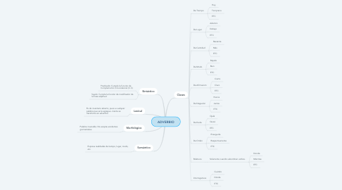 Mind Map: ADVERBIO