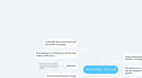 Mind Map: RETHINKIND  THE  CAR