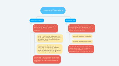 Mind Map: Locomoción celular