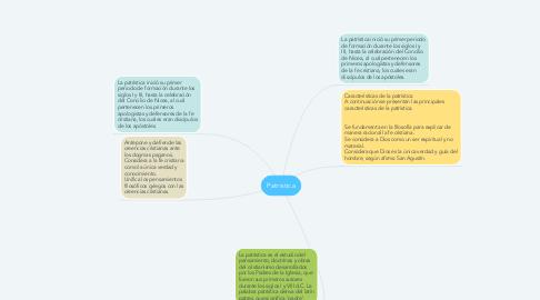 Mind Map: Patristica