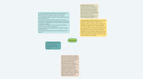 Mind Map: Escolastica