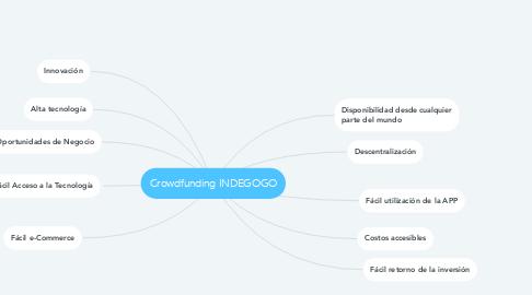 Mind Map: Crowdfunding INDEGOGO