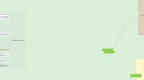 Mind Map: 2. Lập kế hoạch