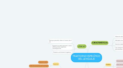 Mind Map: TRASTORNO ESPECÍFICO DEL LENGUAJE