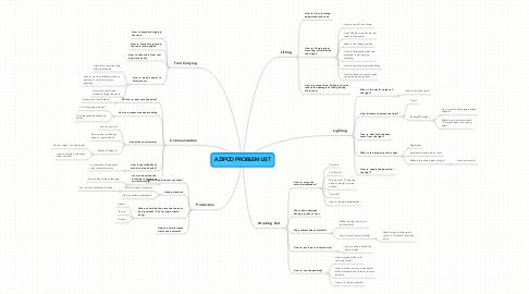 Mind Map: AZIPOD PROBLEM LIST