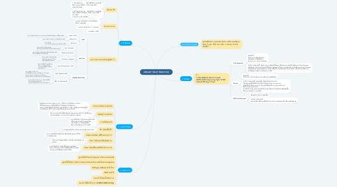 Mind Map: URINARY TRACT INFECTION