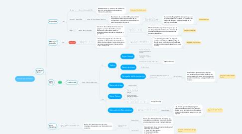 Mind Map: Inmobiliaria Herron