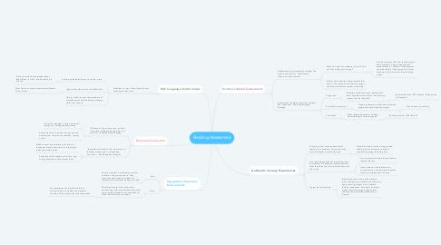 Mind Map: Reading Assessment